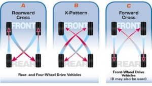 How to Rotate Tires The Right Way (1)