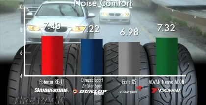 Extreme Performance Summer Tires Comparison Review (1)