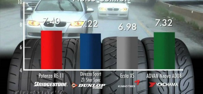 Extreme Performance Summer Tires Comparison Review